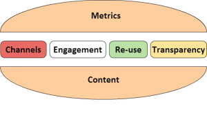 Metrics, Channels, Engagement, Re-use, Transparency, Content