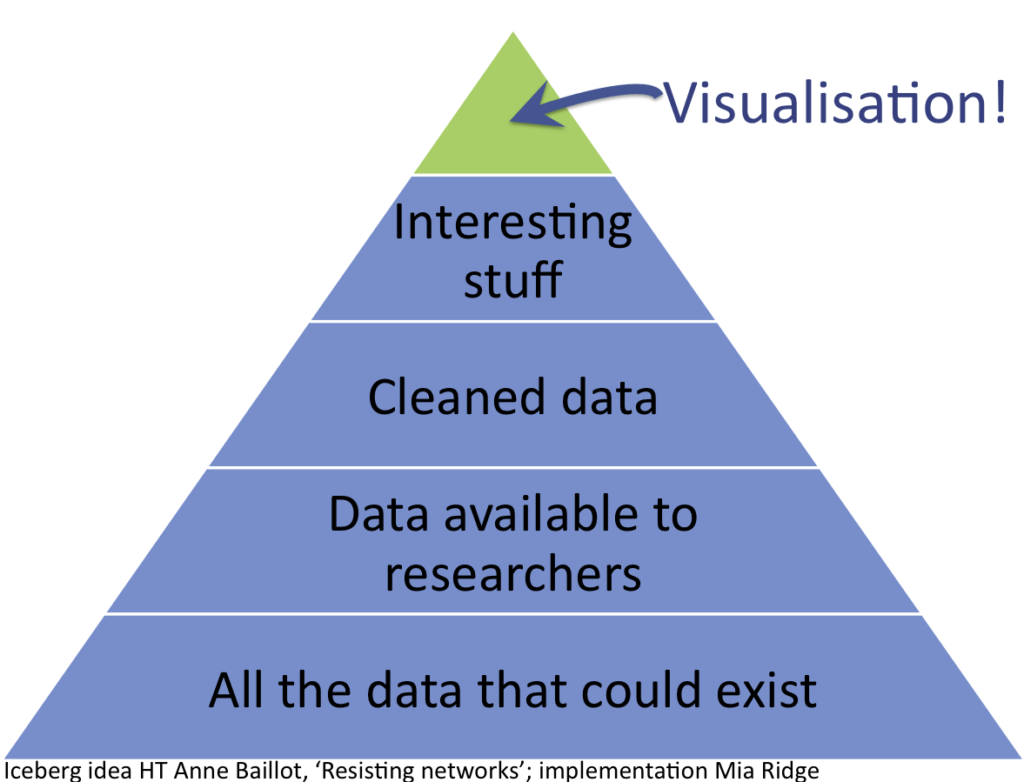 Visualisations are the tip of the iceberg